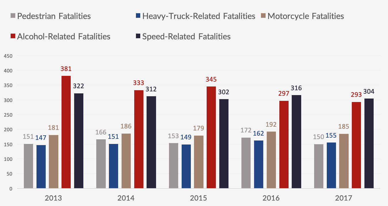 car crashes with the highest fatalities - Pennsylvania 2013 - 2017